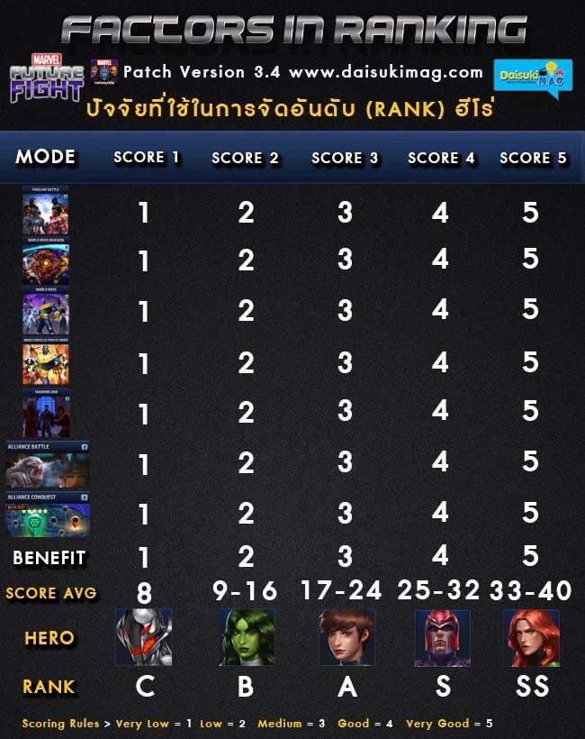 Factors-in-Ranking-Hero-Marvel-Future-Fight-Daisukimag-01