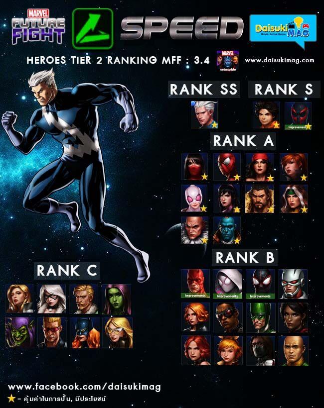 Rated-Good-Speed-Tier2-Marvel-Future-Fight-Daisukimag-01