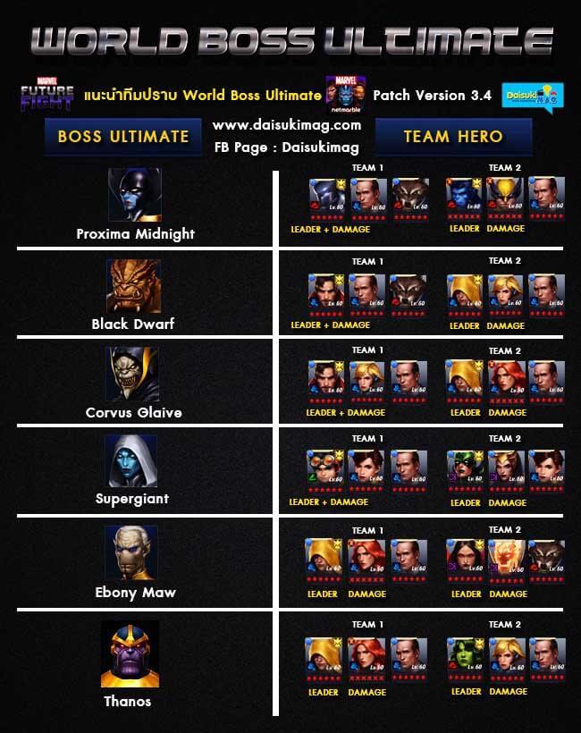 world-boss-ultimate-mode-organize-team-mff-08